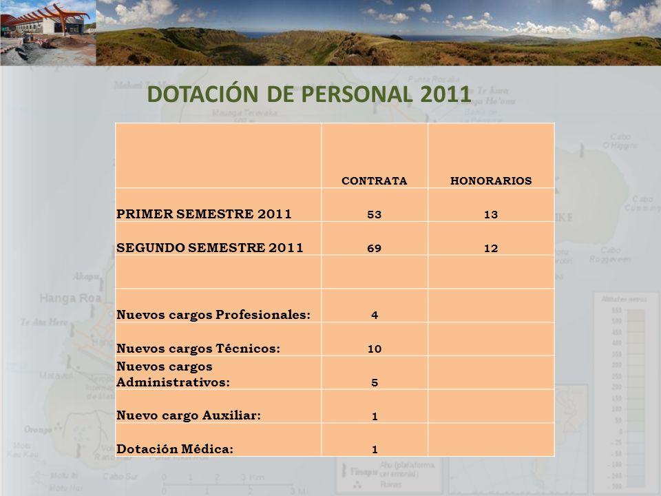 CONTRATAHONORARIOS PRIMER SEMESTRE 2011 5313 SEGUNDO SEMESTRE 2011 6912 Nuevos cargos Profesionales: 4 Nuevos cargos Técnicos: 10 Nuevos cargos Admini