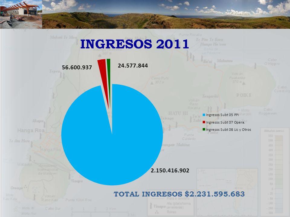 INGRESOS 2011