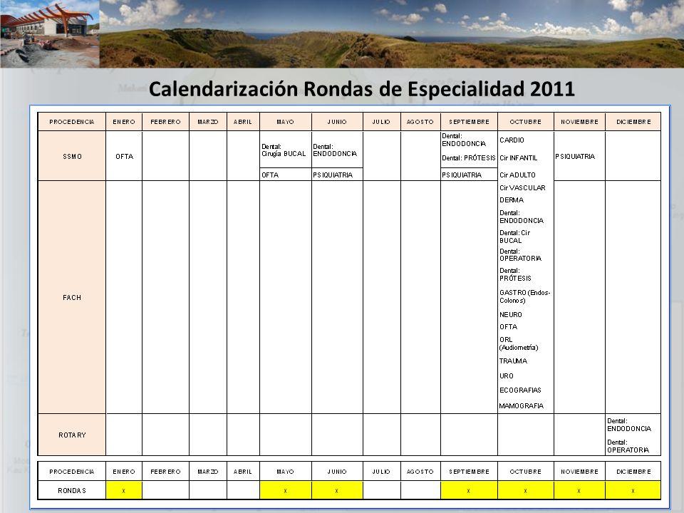 Calendarización Rondas de Especialidad 2011