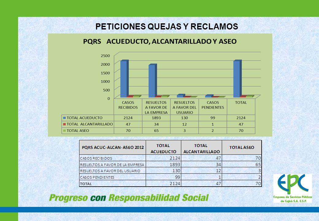 INFORME GESTION ASEO AÑOMES RELLENO SANITARIO NUEVO MONDOÑEDO (tn) RESIDUOS ORGANICOS - IBICOL (tn) RESIDUOS ORGANICOS - lombricultura (tn) recolectores asociados organicos total organicosTOTAL (tn) APROVECHADOS (%) INSERVIBLES (%) 2012 ENERO986.01140.00051191.001177.0111.89%83.77% FEBRERO950.45114.81051165.811116.2610.29%85.15% MARZO1018.3772.2834.3151157.591175.969.06%86.60% ABRIL937.4559.0554.7351164.781102.2310.32%85.05% MAYO1057.79106.9927.9951185.981243.7710.85%85.05% JUNIO 972.6888.6121.8151161.421134.109.74%85.77% JULIO 1,003.6395.5839.0351185.611189.2411.32%84.39% AGOSTO 1,109.8469.6048.5751169.171279.019.24%86.77% SEPTIEMBRE 1,102.0050.1851.4651152.641254.648.10%87.83% OCTUBRE 1,083.2771.2653.2851175.541258.819.89%86.06% NOVIEMBRE1,110.9259.536.7651147.261258.187.65%88.30% DICIEMBRE1,083.8495.7333.5251180.251264.0910.22%85.74% Total año 12,416.251023.59401.46 612.00 2,037.05 14,453.30 promedio residuos aprovechados 9.88% DISPOSICIÓN FINAL DE RESIDUOS SOLIDOS