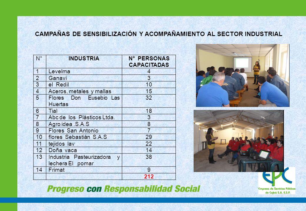 SEGUIMIENTO Y EVALUACIÓN EN RUTA DE ORGÁNICOS Verificar separación en la fuente y manejo adecuado de la caneca verde Sectores en donde se desarrollo seguimiento en ruta de orgánicos SECTORNUMERO DE USUARIOS VISITADOS CENTRO 1326 LA ESTACION332 GRANCOLOMBIA122 GRANJITAS199 MISTERIO358 CHUNTAME412 ROCIO285 VILLAS223 SANTA CRUZ210 CAPELLANIA168 COLEGIOS20 LA PALMA344 CALAHORRA104 AGUANICA7 ASOVICA65 TOTAL3175