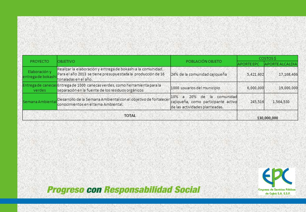 PROYECTOOBJETIVOPOBLACIÓN OBJETIVO COSTO APORTE EPCAPORTE ALCALDÍA Capacitaciones Sensibilización a la comunidad sobre el uso eficiente y ahorro de agua atraves de capacitaciones y campañas en los Colegios MI COLEGIO Y YO NOS LA JUGAMOS POR EL AGUA 30 COLEGIOS 30 INDUSTRIAS 40 ESTABLECIMIENTOS DE COMERCIO 26 CENTROS POBLADOS DEL MUNICIPIO 60 CONJUNTOS RESIDENCIALES $2.879.550 $29.115.450 Promulgación y divulgación del Puefaac.