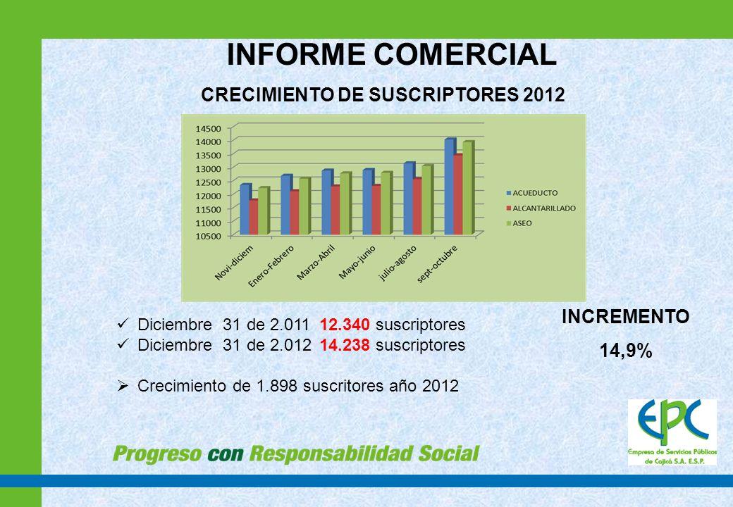 CRECIMIENTO POR USO Y ESTRATO 2012 RESIDENCIALTOTAL SUSCRIPTORES% 17195.0 2360725.3 3578240.6 4199414.0 54142.9 67615.3 COMERCIAL7485.3 INDUSTRIAL1170.8 OFICIAL580.4 ESPECIAL380.3 TOTAL14.238