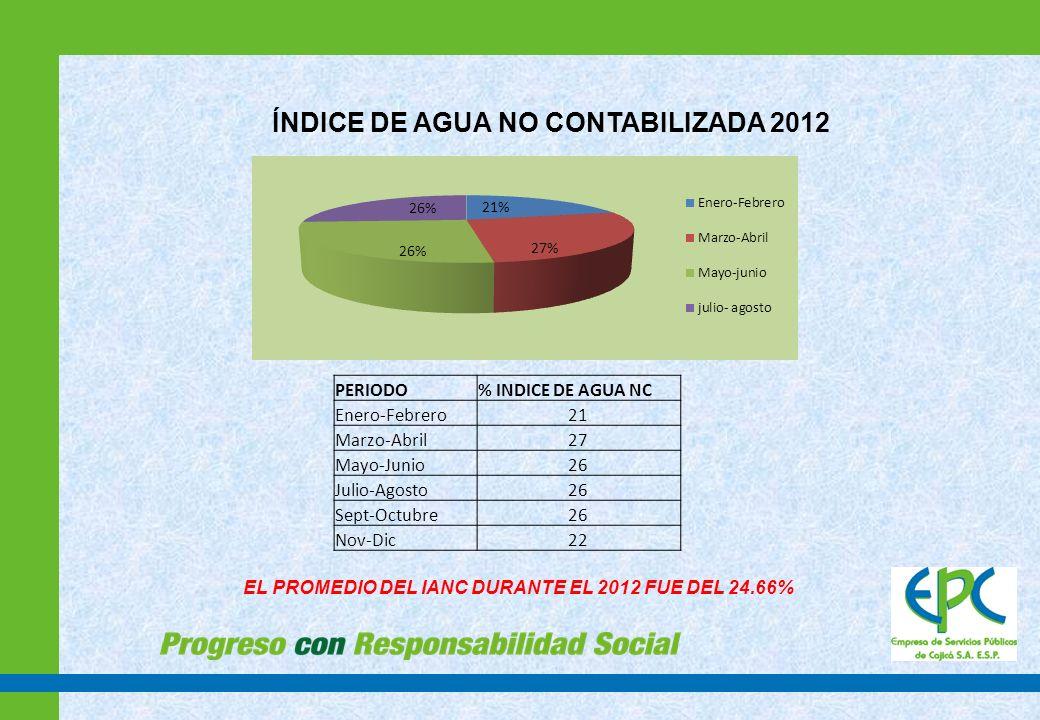 EFICIENCIA DEL RECAUDO 2012 La eficiencia del recaudo se encuentra en el 94% Se establecieron nuevos puntos de recaudo con Banco Colpatria por medio de botón de pago PSE, puntos Baloto y cajas Carrefour.