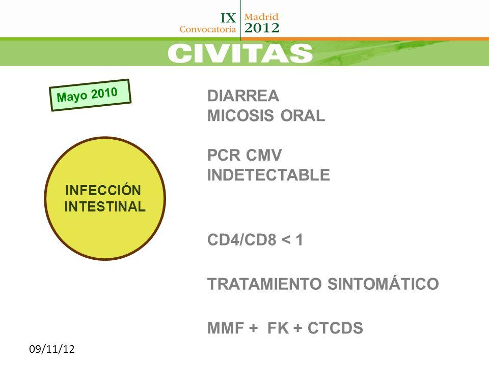 Nov 2010 DIARREA+ FIEBRE 7.133.554 PCR CMV : 7.133.554 LEUCOPENIA + ALT.