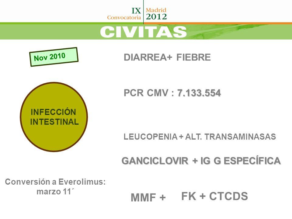 Julio 2011 DISNEA + FIEBRE PCR CMV: 993 INFECCIÓN PULMONAR