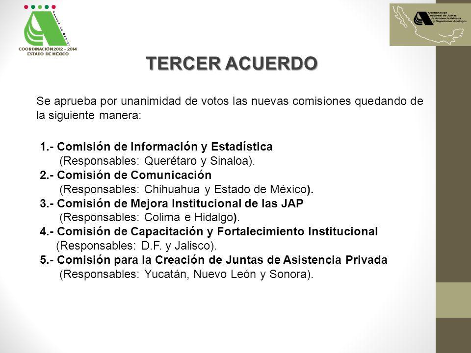 TERCER ACUERDO Se aprueba por unanimidad de votos las nuevas comisiones quedando de la siguiente manera: 1.- Comisión de Información y Estadística (Responsables: Querétaro y Sinaloa).