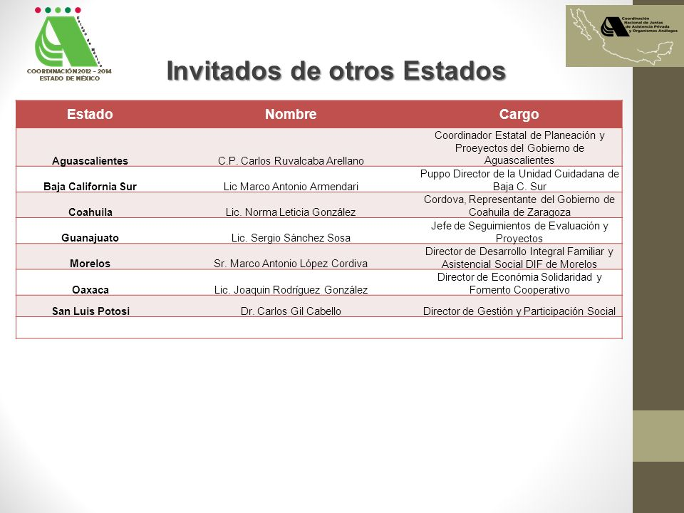 Invitados de otros Estados EstadoNombreCargo AguascalientesC.P. Carlos Ruvalcaba Arellano Coordinador Estatal de Planeación y Proeyectos del Gobierno