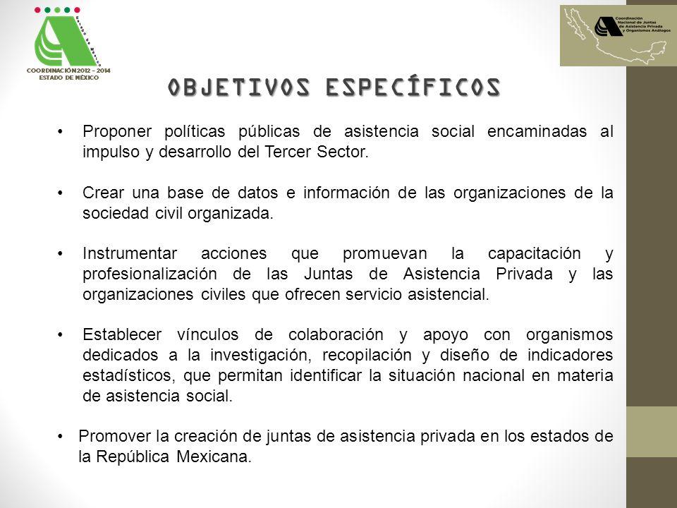 OBJETIVOS ESPECÍFICOS Proponer políticas públicas de asistencia social encaminadas al impulso y desarrollo del Tercer Sector. Crear una base de datos