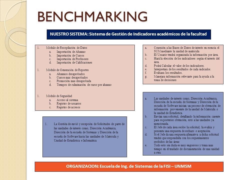 BENCHMARKING NUESTRO SISTEMA: Sistema de Gestión de Indicadores académicos de la facultad. 1.Módulo de Recopilación de Datos a.Importación de Alumno b