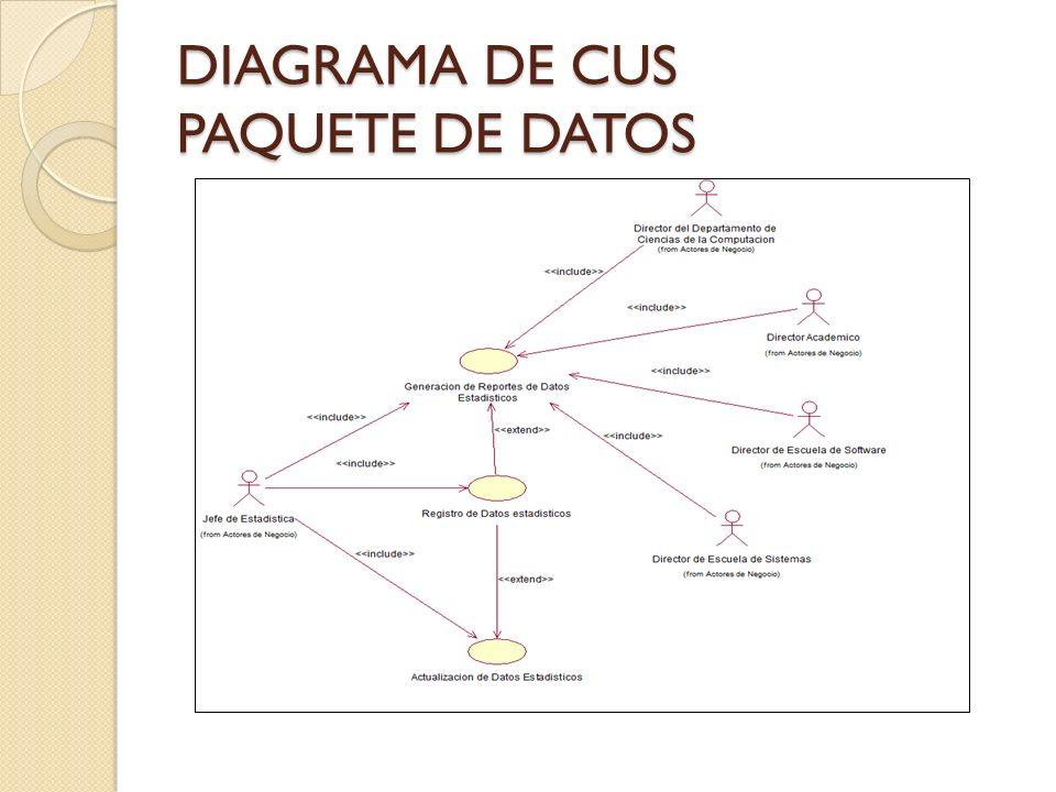 DIAGRAMA DE CUS PAQUETE DE DATOS