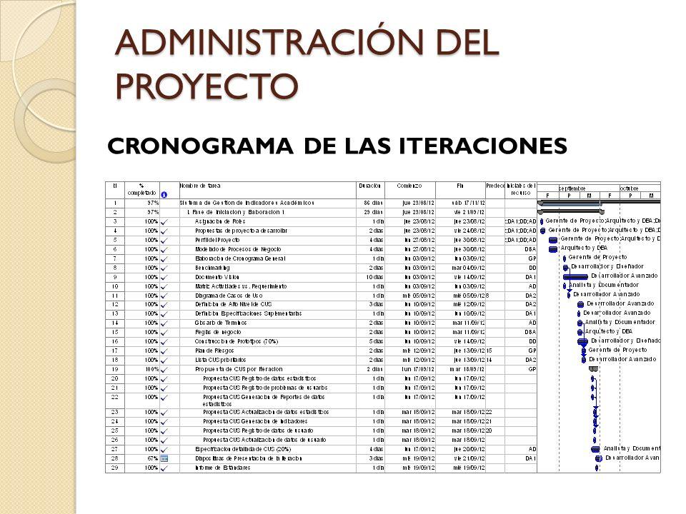 ADMINISTRACIÓN DEL PROYECTO CRONOGRAMA DE LAS ITERACIONES