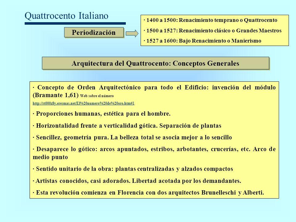 Quattrocento Italiano Periodización · 1400 a 1500: Renacimiento temprano o Quattrocento · 1500 a 1527: Renacimiento clásico o Grandes Maestros · 1527