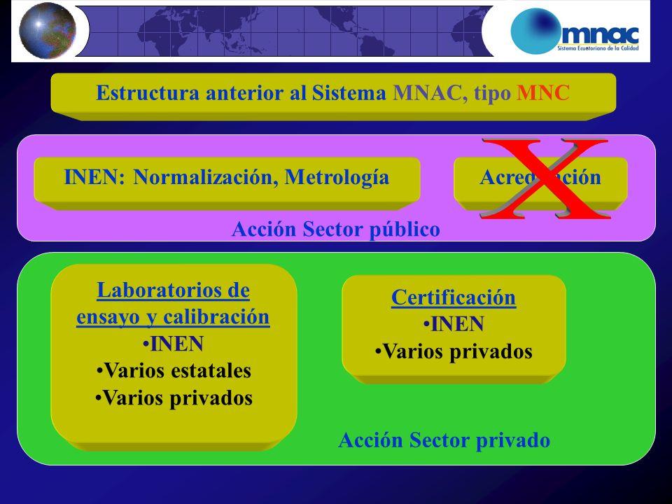 Acción Sector privado Acción Sector público Estructura anterior al Sistema MNAC, tipo MNC INEN: Normalización, Metrología Certificación INEN Varios pr