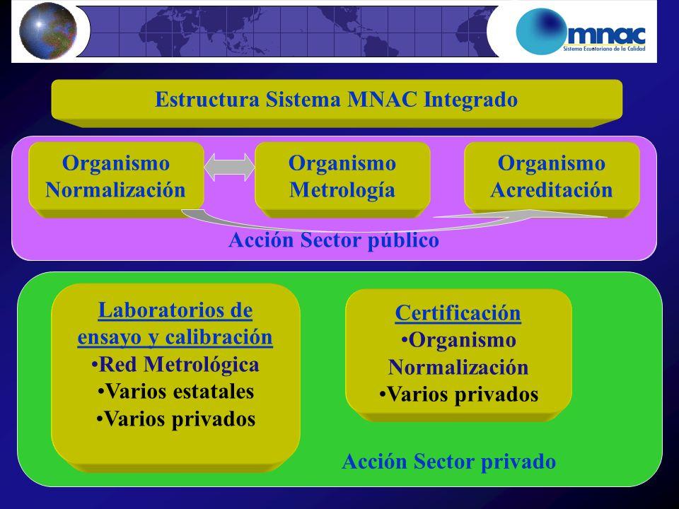 Acción Sector privado Certificación INEN Varios privados Laboratorios de ensayo y calibración INEN Varios estatales Varios privados Acción Sector públ