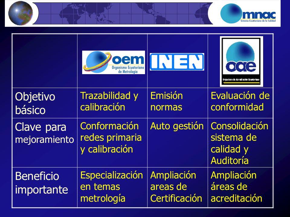 Objetivo básico Trazabilidad y calibración Emisión normas Evaluación de conformidad Clave para mejoramiento Conformación redes primaria y calibración