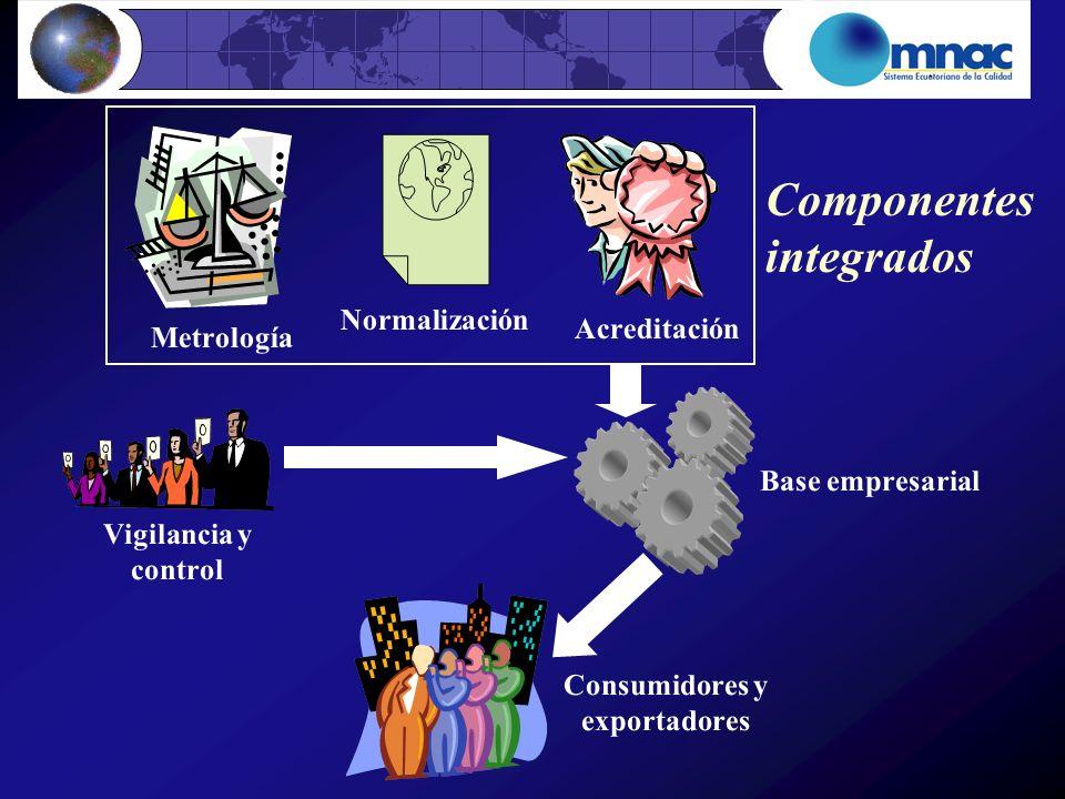 Vigilancia y control Componentes integrados Base empresarial Metrología Normalización Acreditación Consumidores y exportadores