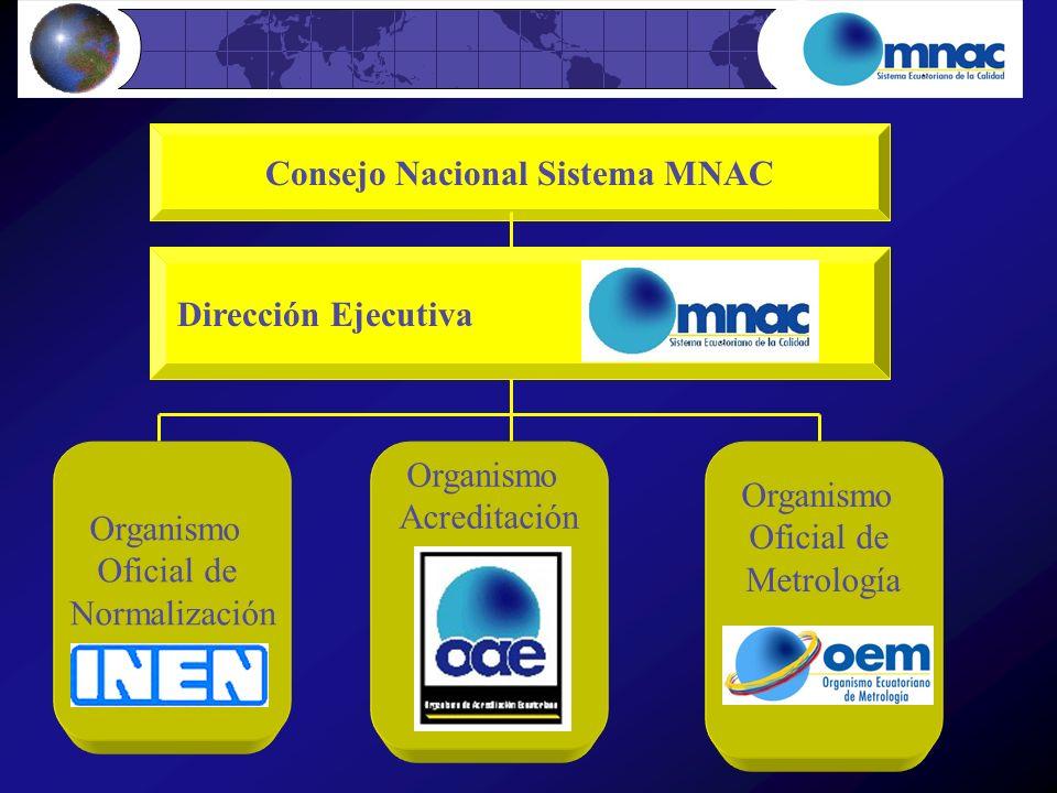 Consejo Nacional Sistema MNAC Dirección Ejecutiva Organismo Oficial de Normalización INEN Organismo Acreditación oae Organismo Oficial de Metrología