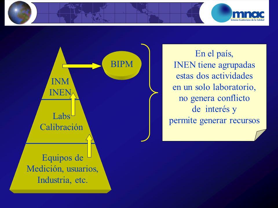 INM INEN Labs Calibración Equipos de Medición, usuarios, Industria, etc. BIPM En el país, INEN tiene agrupadas estas dos actividades en un solo labora