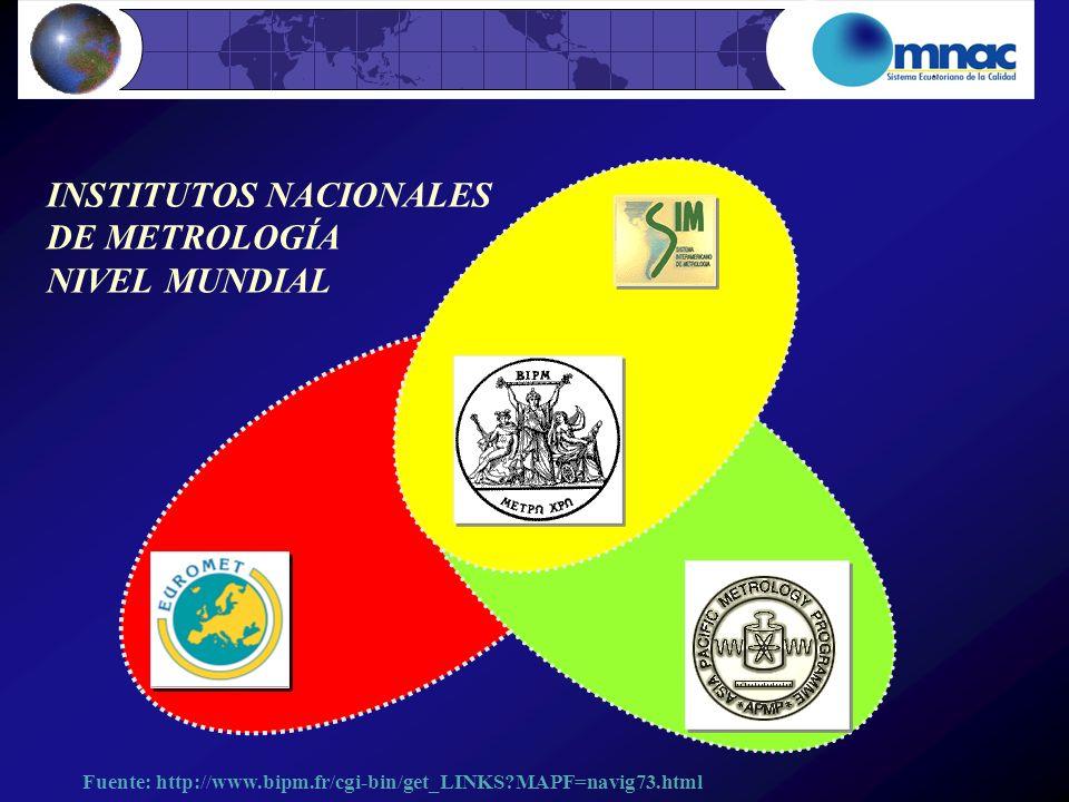INSTITUTOS NACIONALES DE METROLOGÍA NIVEL MUNDIAL Fuente: http://www.bipm.fr/cgi-bin/get_LINKS?MAPF=navig73.html