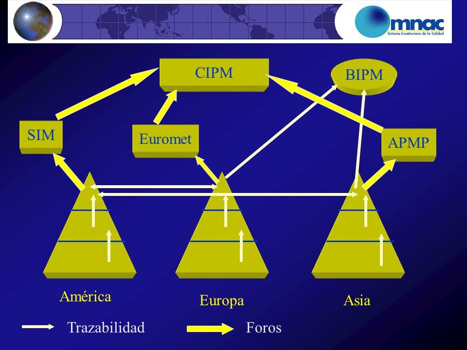 América EuropaAsia BIPM Trazabilidad SIM Euromet APMP CIPM Foros
