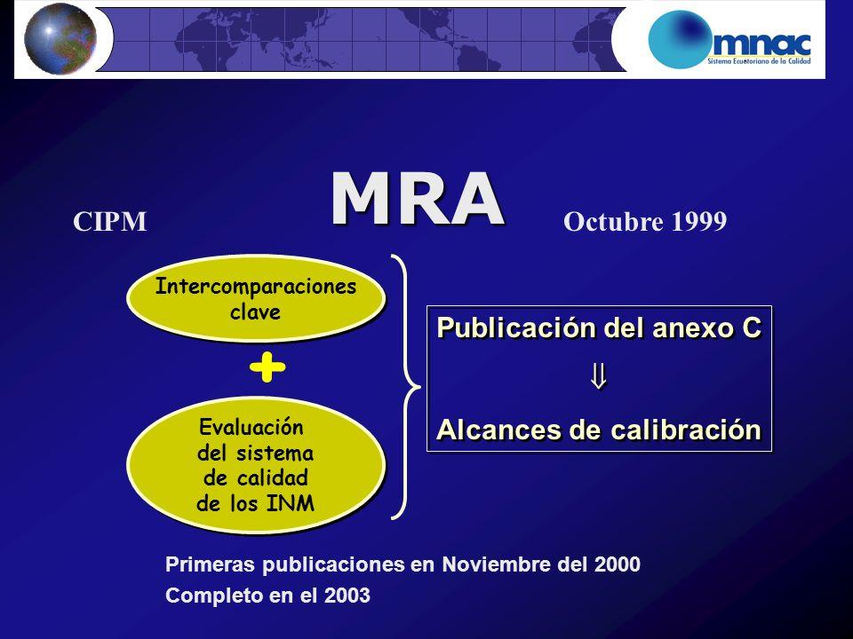 MRA Octubre 1999CIPM Primeras publicaciones en Noviembre del 2000 Completo en el 2003 Intercomparaciones clave Intercomparaciones clave Evaluación del