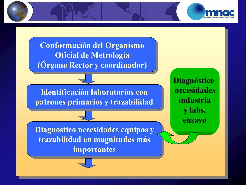 Conformación del Organismo Oficial de Metrología (Órgano Rector y coordinador) Conformación del Organismo Oficial de Metrología (Órgano Rector y coord