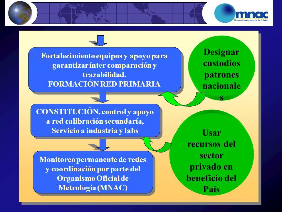 Fortalecimiento equipos y apoyo para garantizar ínter comparación y trazabilidad. FORMACIÓN RED PRIMARIA Fortalecimiento equipos y apoyo para garantiz