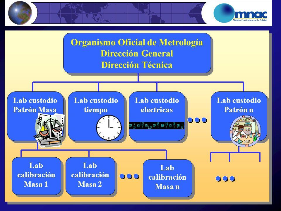Organismo Oficial de Metrología Dirección General Dirección Técnica Organismo Oficial de Metrología Dirección General Dirección Técnica Lab custodio P