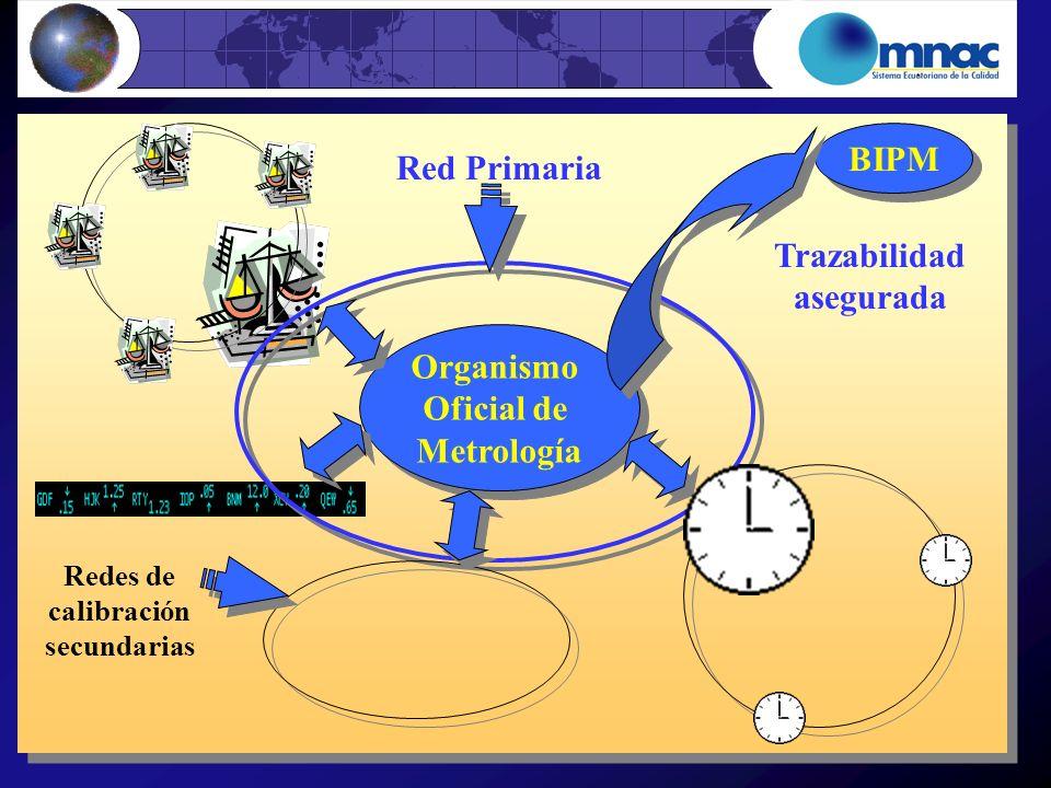 Organismo Oficial de Metrología Organismo Oficial de Metrología BIPM Trazabilidad asegurada Red Primaria Redes de calibración secundarias