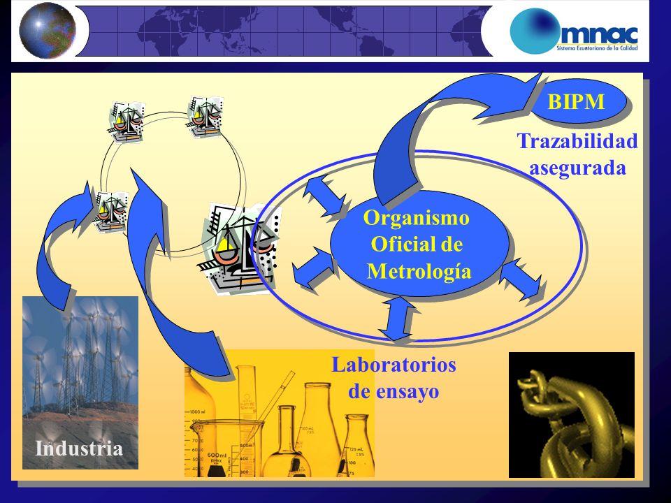 Organismo Oficial de Metrología Organismo Oficial de Metrología BIPM Trazabilidad asegurada Laboratorios de ensayo Industria