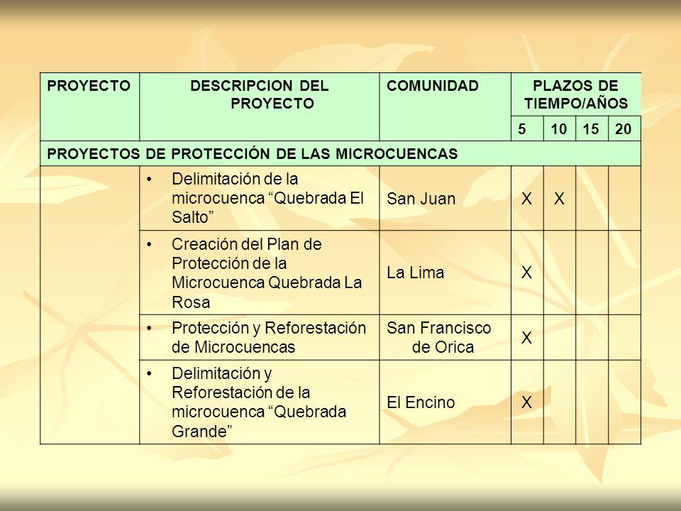 PROYECTODESCRIPCION DEL PROYECTO COMUNIDADPLAZOS DE TIEMPO/AÑOS 5101520 PROYECTOS DE PROTECCIÓN DE LAS MICROCUENCAS Delimitación de la microcuenca Que