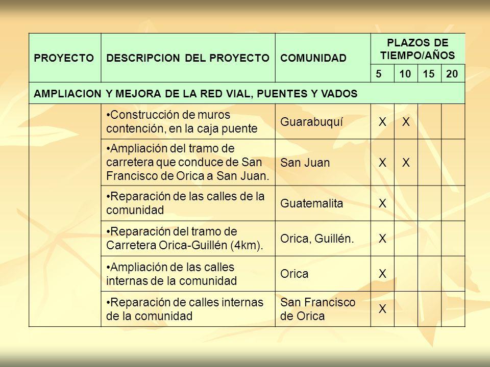 PROYECTODESCRIPCION DEL PROYECTOCOMUNIDAD PLAZOS DE TIEMPO/AÑOS 5101520 AMPLIACION Y MEJORA DE LA RED VIAL, PUENTES Y VADOS Construcción de muros cont