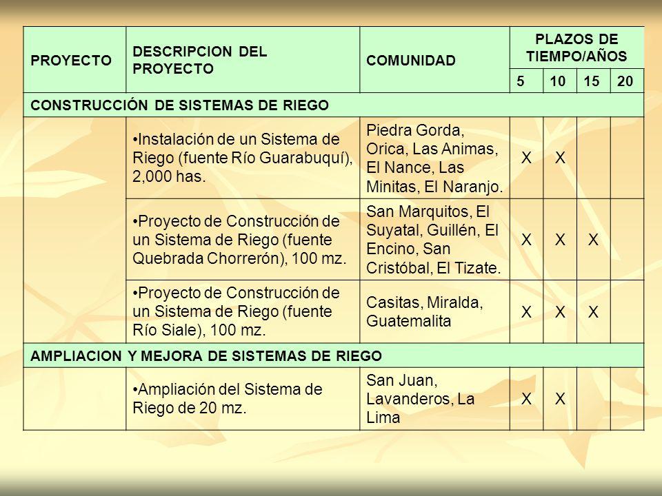 PROYECTO DESCRIPCION DEL PROYECTO COMUNIDAD PLAZOS DE TIEMPO/AÑOS 5101520 CONSTRUCCIÓN DE SISTEMAS DE RIEGO Instalación de un Sistema de Riego (fuente