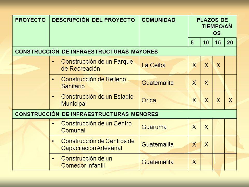 PROYECTODESCRIPCIÓN DEL PROYECTOCOMUNIDADPLAZOS DE TIEMPO/AÑ OS 5101520 CONSTRUCCIÓN DE INFRAESTRUCTURAS MAYORES Construcción de un Parque de Recreaci