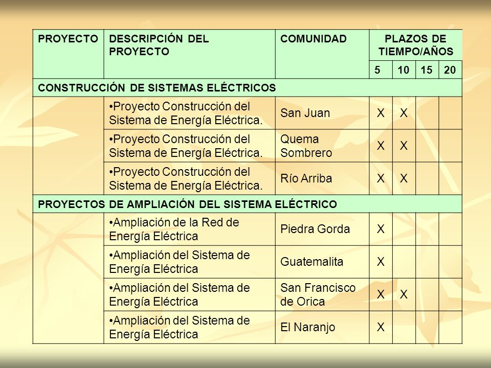 PROYECTODESCRIPCIÓN DEL PROYECTO COMUNIDADPLAZOS DE TIEMPO/AÑOS 5101520 CONSTRUCCIÓN DE SISTEMAS ELÉCTRICOS Proyecto Construcción del Sistema de Energ