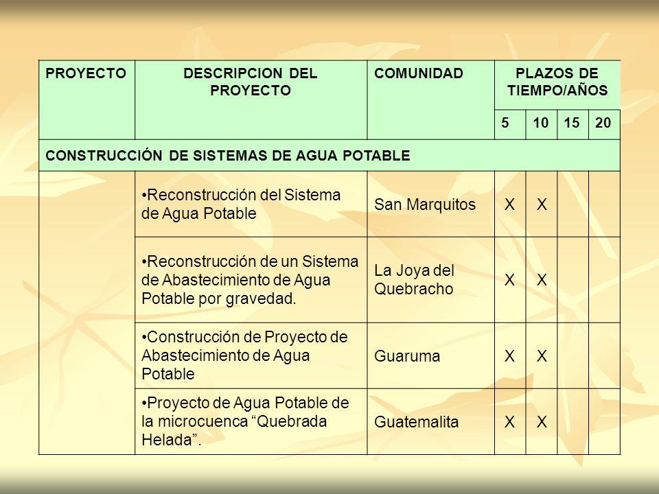 PROYECTODESCRIPCION DEL PROYECTO COMUNIDADPLAZOS DE TIEMPO/AÑOS 5101520 CONSTRUCCIÓN DE SISTEMAS DE AGUA POTABLE Reconstrucción del Sistema de Agua Po