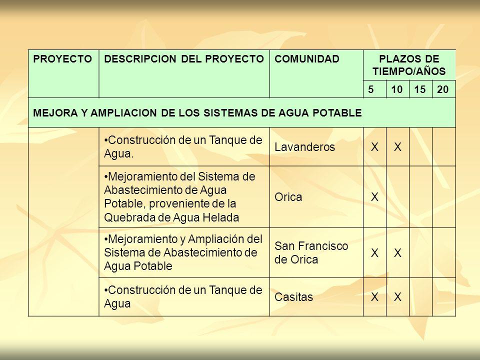 PROYECTODESCRIPCION DEL PROYECTOCOMUNIDADPLAZOS DE TIEMPO/AÑOS 5101520 MEJORA Y AMPLIACION DE LOS SISTEMAS DE AGUA POTABLE Construcción de un Tanque d