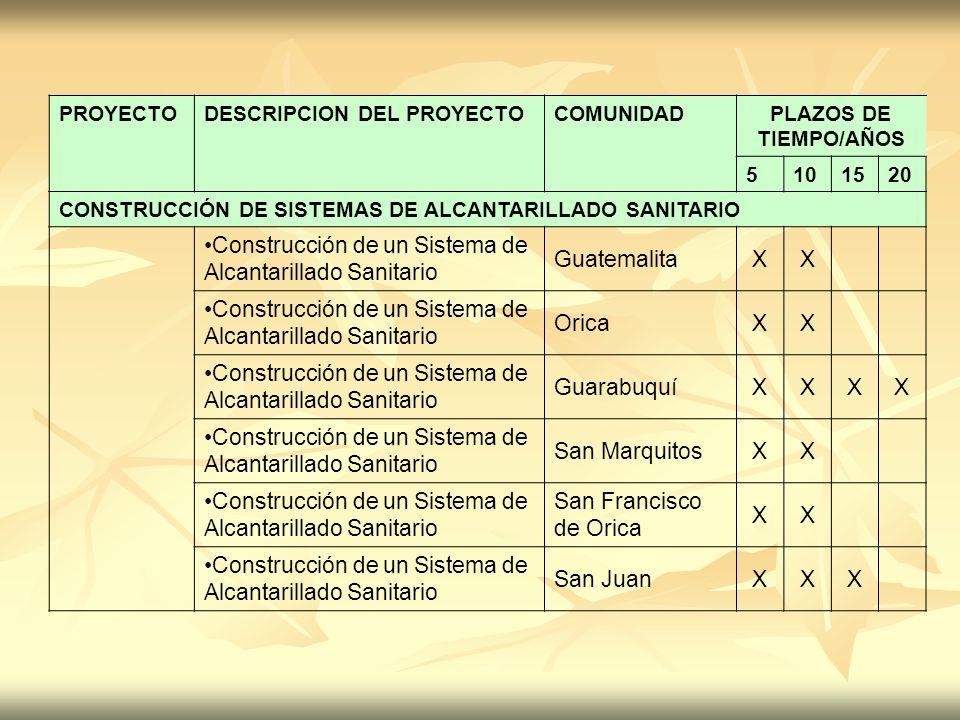 PROYECTODESCRIPCION DEL PROYECTOCOMUNIDADPLAZOS DE TIEMPO/AÑOS 5101520 CONSTRUCCIÓN DE SISTEMAS DE ALCANTARILLADO SANITARIO Construcción de un Sistema