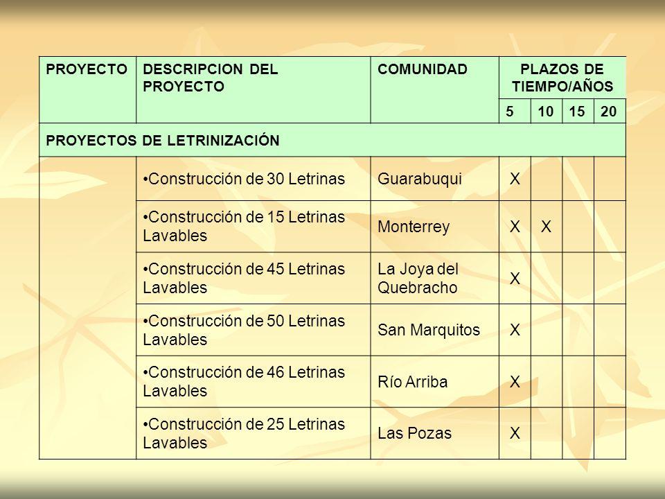 PROYECTODESCRIPCION DEL PROYECTO COMUNIDADPLAZOS DE TIEMPO/AÑOS 5101520 PROYECTOS DE LETRINIZACIÓN Construcción de 30 LetrinasGuarabuquiX Construcción