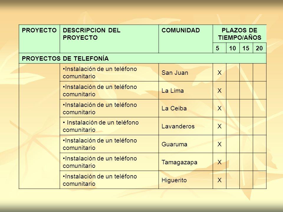 PROYECTODESCRIPCION DEL PROYECTO COMUNIDADPLAZOS DE TIEMPO/AÑOS 5101520 PROYECTOS DE TELEFONÍA Instalación de un teléfono comunitario San JuanX Instal