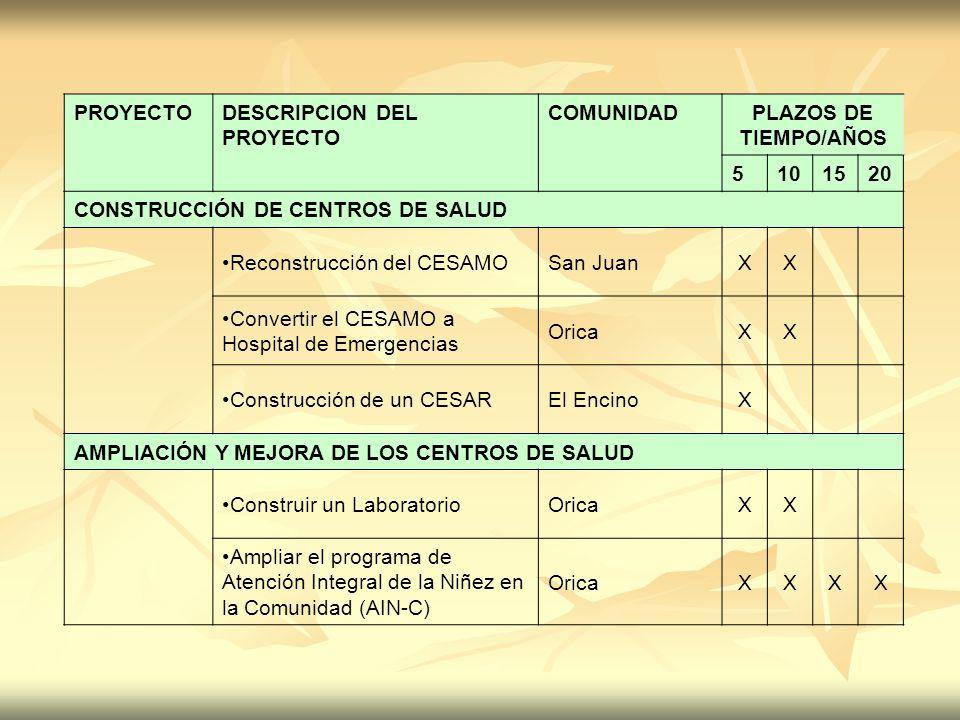 PROYECTODESCRIPCION DEL PROYECTO COMUNIDADPLAZOS DE TIEMPO/AÑOS 5101520 CONSTRUCCIÓN DE CENTROS DE SALUD Reconstrucción del CESAMOSan JuanXX Convertir