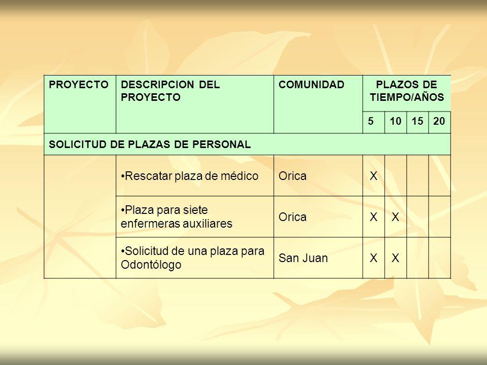 PROYECTODESCRIPCION DEL PROYECTO COMUNIDADPLAZOS DE TIEMPO/AÑOS 5101520 SOLICITUD DE PLAZAS DE PERSONAL Rescatar plaza de médicoOricaX Plaza para siet