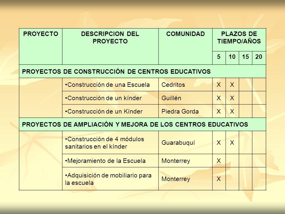 PROYECTODESCRIPCION DEL PROYECTO COMUNIDADPLAZOS DE TIEMPO/AÑOS 5101520 PROYECTOS DE CONSTRUCCIÓN DE CENTROS EDUCATIVOS Construcción de una EscuelaCed