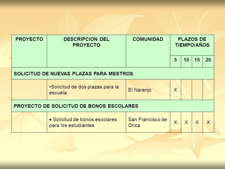 PROYECTODESCRIPCION DEL PROYECTO COMUNIDADPLAZOS DE TIEMPO/AÑOS 5101520 SOLICITUD DE NUEVAS PLAZAS PARA MESTROS Solicitud de dos plazas para la escuel
