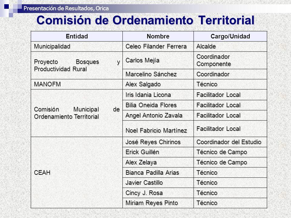 Comisión de Ordenamiento Territorial EntidadNombreCargo/Unidad Municipalidad Celeo Filander Ferrera Alcalde Proyecto Bosques y Productividad Rural Car