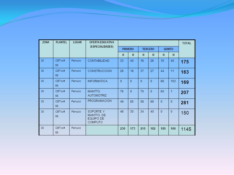 ZONAPLANTELLUGAROFERTA EDUCATIVA (ESPECIALIDADES) TOTAL PRIMEROTERCEROQUINTO HMHMHM 30 CBTis # 55 Panuco CONTABILIDAD334016261545 175 30 CBTis # 55 Pa