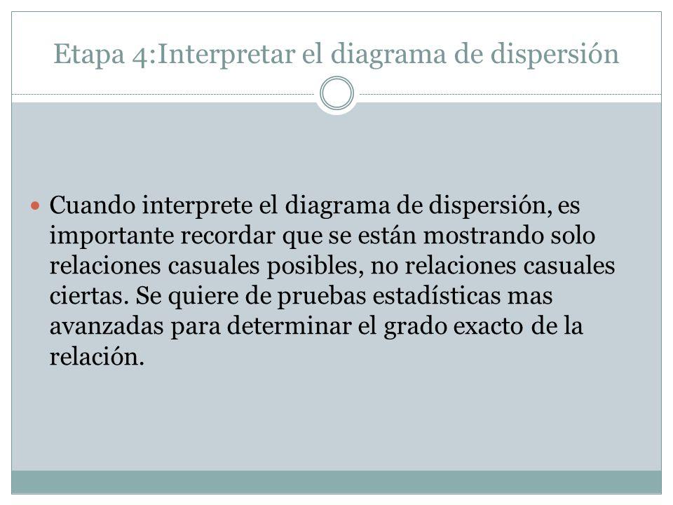 Etapa 4:Interpretar el diagrama de dispersión Cuando interprete el diagrama de dispersión, es importante recordar que se están mostrando solo relacion