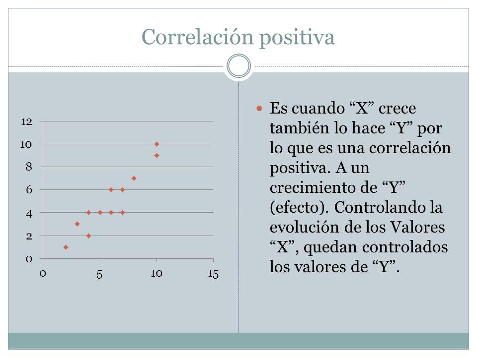 Correlación positiva Es cuando X crece también lo hace Y por lo que es una correlación positiva. A un crecimiento de Y (efecto). Controlando la evoluc