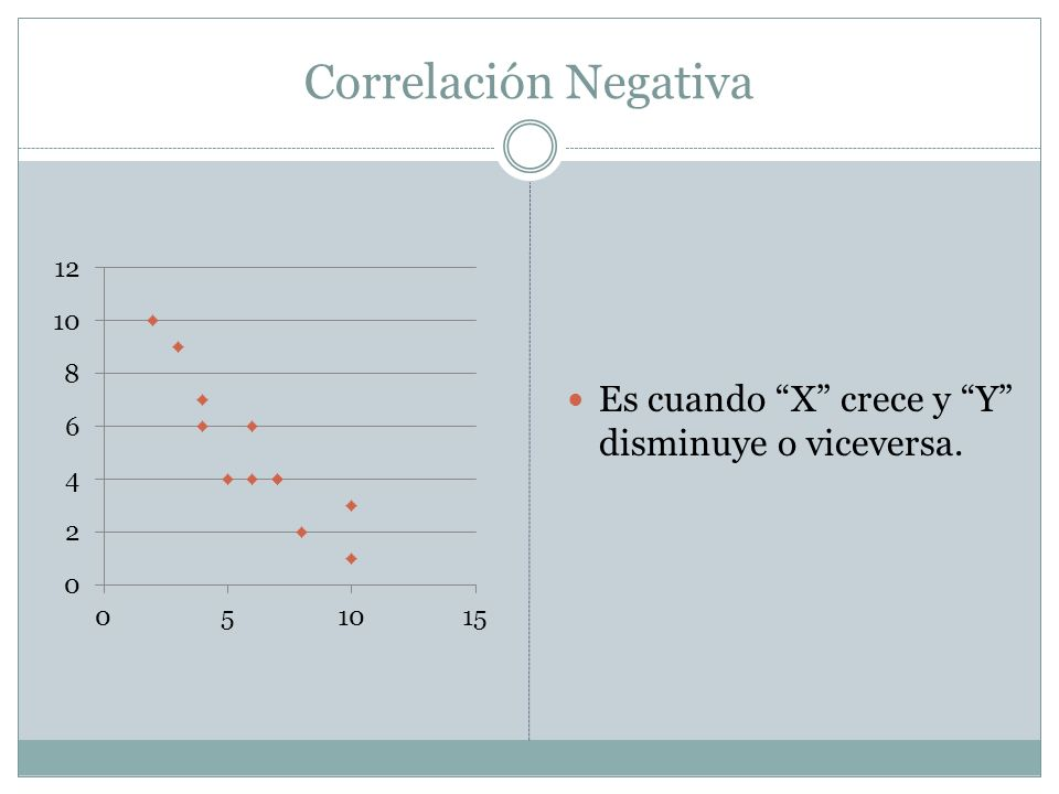 Correlación Negativa Es cuando X crece y Y disminuye o viceversa.